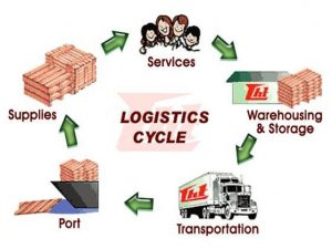 Điều kiện kinh doanh dịch vụ logistics 2019 mới nhất