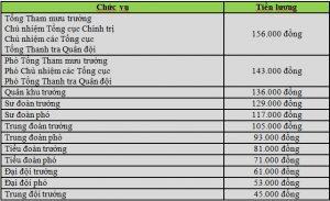 he-so-luong-dai-hoc-cao-dang-trung-cap-2