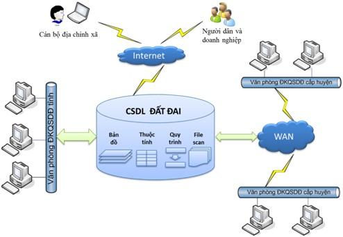 Xây dựng cơ sở dữ liệu tài nguyên và môi trường được quy định như thế nào?