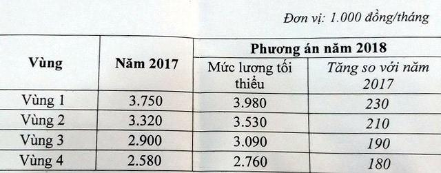Lương tối thiểu vùng năm 2018 tăng từ 180 đến 230 nghìn đồng