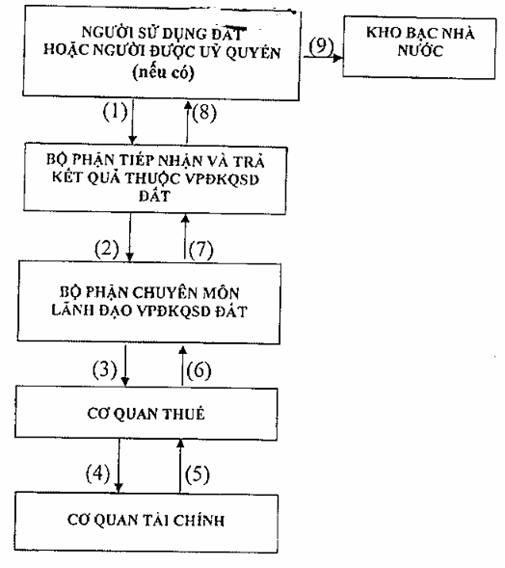 mẫu phiếu chuyển thông tin để xác định nghĩa vụ tài chính về đất đai