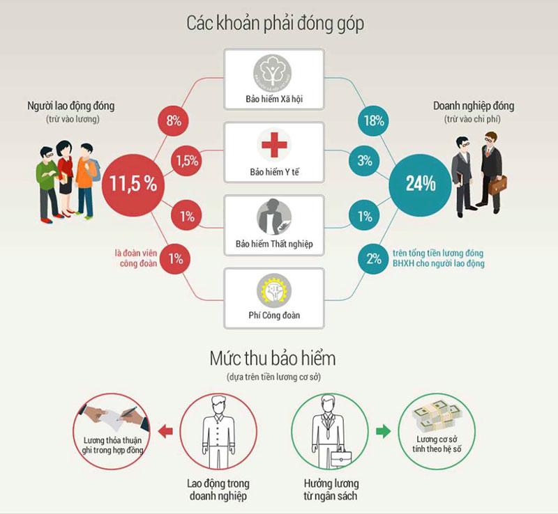 Mức đóng bảo hiểm xã hội của người lao động là bao nhiêu?