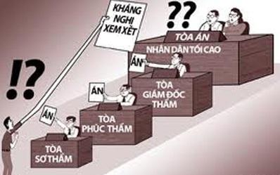 Quy định của pháp luật về thủ tục giám đốc thẩm trong tố tụng hình sự