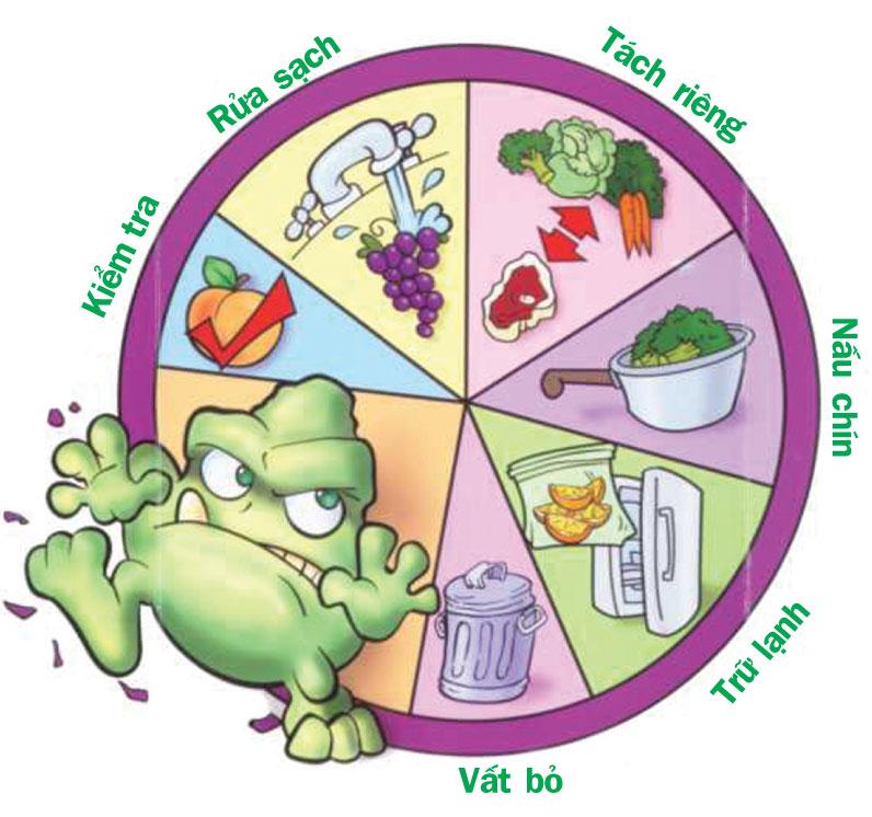 Hồ sơ xin cấp giấy phép an toàn vệ sinh thực phẩm