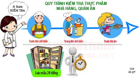 Tải Quyết định số 1246/QĐ-BYT về kiểm thực ba bước